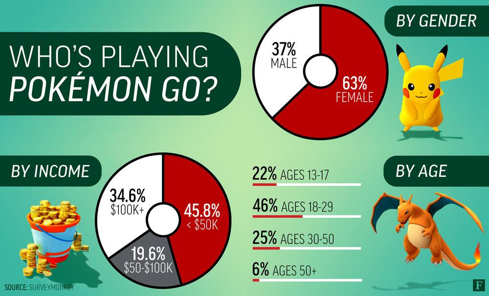 pokemongo-demografice